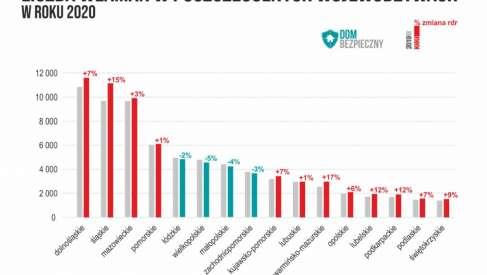 W 2020 wzrosła liczba włamań w Polsce - analiza Dom Bezpieczny