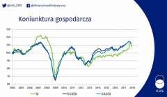 GUS: Koniunktura w gospodarce powyżej średniej